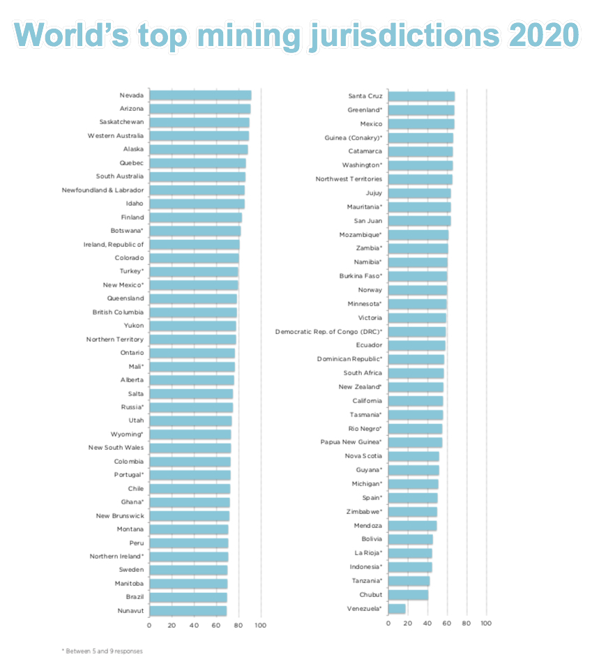Nevada is the world's new top mining destination