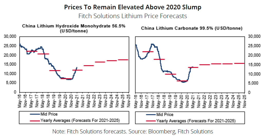 Lithium outlook 'bright as ever' – Fitch report