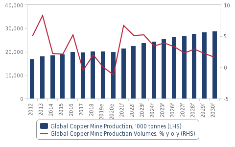 Strong gold and copper growth forecast as covid disruption subsides – report