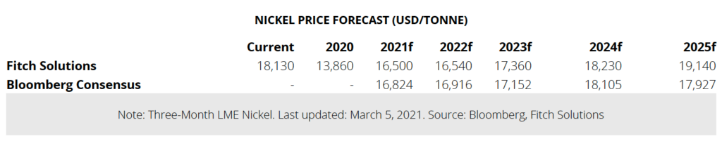 Nickel price: Fitch upgrades forecast on long-term uptrend