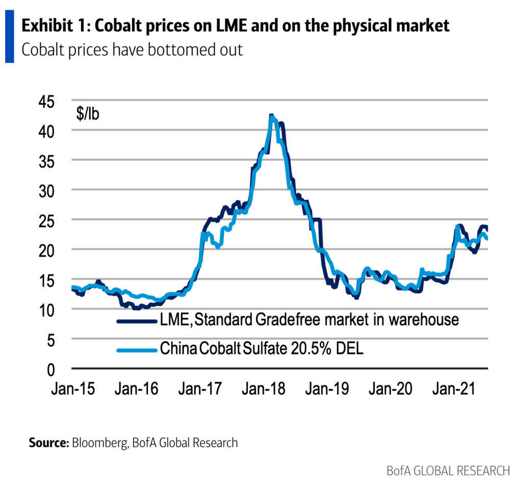 Cobalt producers in a race to cover the emerging supply gap – BofA report