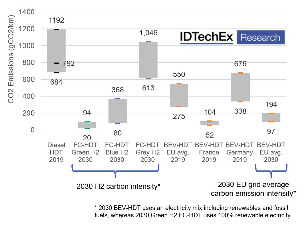 Market value of on-road fuel cell vehicles to grow to $160bn by 2042
